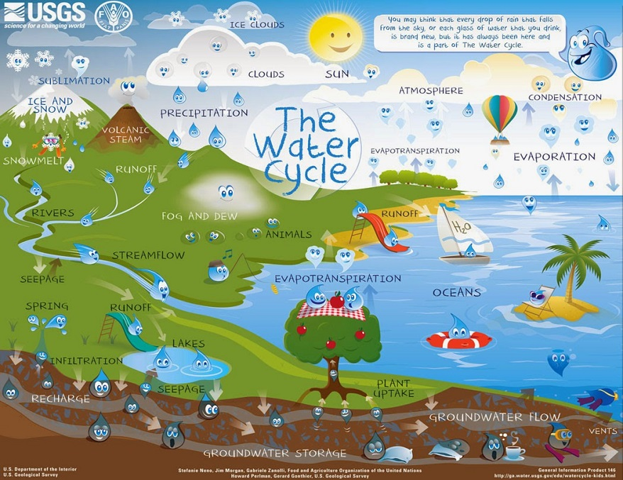 image Water cycle
